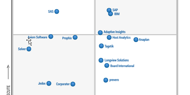 gartner scpm mq 2016 adaptive insights